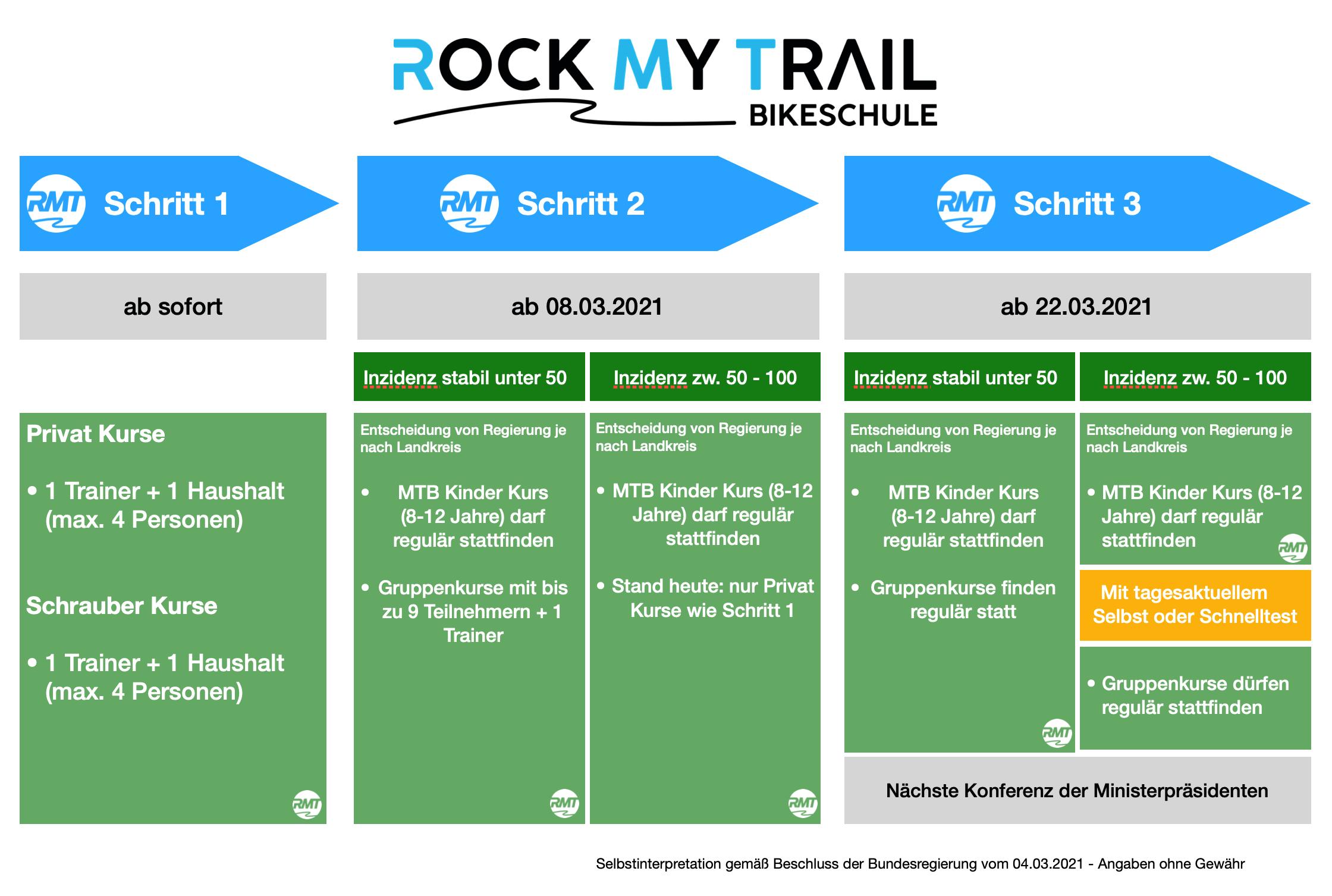 Corona Beschluesse Massnahmen Rock my Trail Bikeschule - Rock my Trail Bikeschule